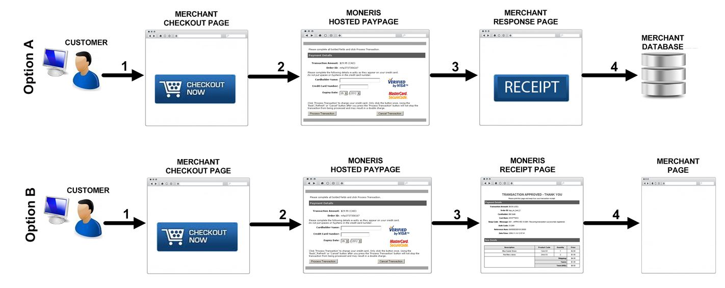 Hosted Paypage Process Flow