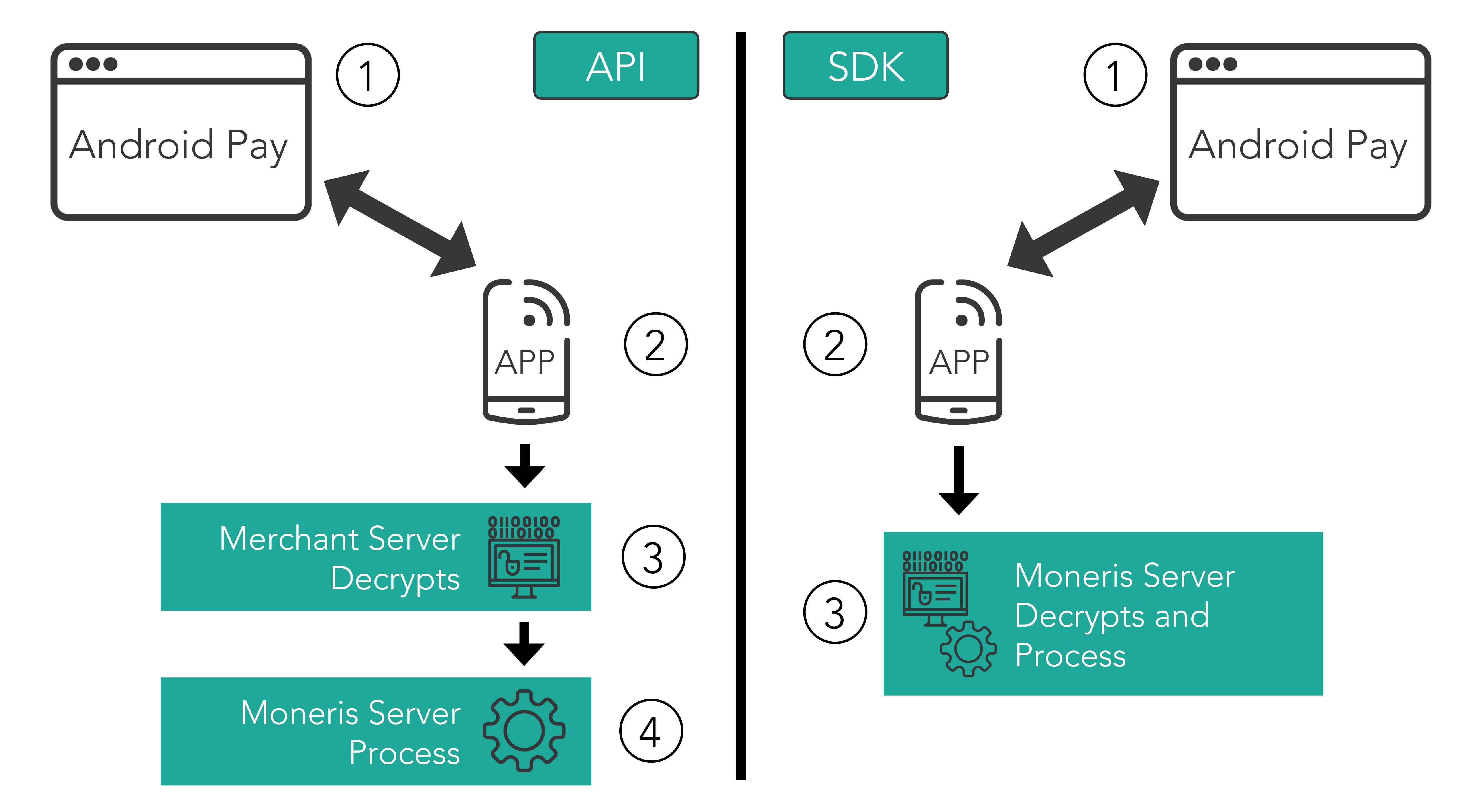 Overview | Moneris Developers